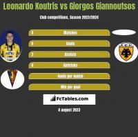 Leonardo Koutris vs Giorgos Giannoutsos h2h player stats