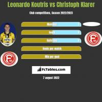 Leonardo Koutris vs Christoph Klarer h2h player stats