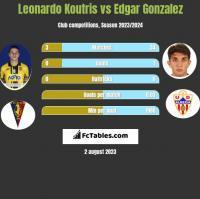 Leonardo Koutris vs Edgar Gonzalez h2h player stats