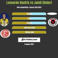 Leonardo Koutris vs Jamil Siebert h2h player stats