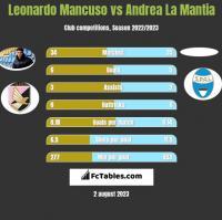 Leonardo Mancuso vs Andrea La Mantia h2h player stats