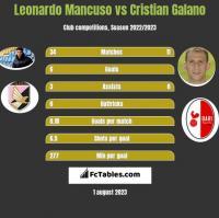 Leonardo Mancuso vs Cristian Galano h2h player stats