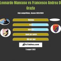 Leonardo Mancuso vs Francesco Andrea Di Grazia h2h player stats