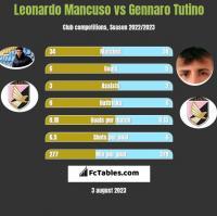 Leonardo Mancuso vs Gennaro Tutino h2h player stats
