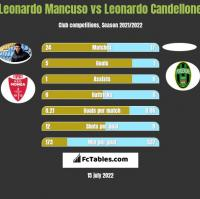 Leonardo Mancuso vs Leonardo Candellone h2h player stats