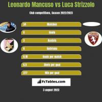 Leonardo Mancuso vs Luca Strizzolo h2h player stats