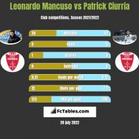 Leonardo Mancuso vs Patrick Ciurria h2h player stats