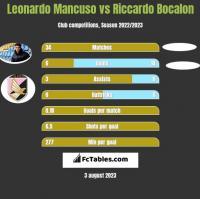 Leonardo Mancuso vs Riccardo Bocalon h2h player stats