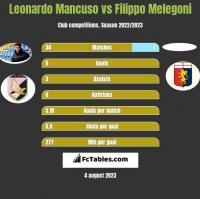 Leonardo Mancuso vs Filippo Melegoni h2h player stats