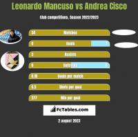 Leonardo Mancuso vs Andrea Cisco h2h player stats