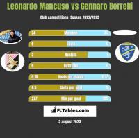 Leonardo Mancuso vs Gennaro Borrelli h2h player stats
