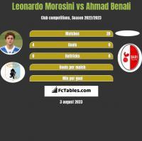 Leonardo Morosini vs Ahmad Benali h2h player stats