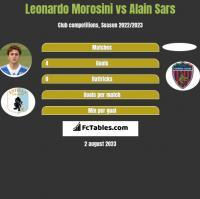 Leonardo Morosini vs Alain Sars h2h player stats