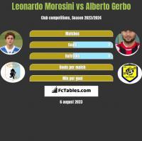Leonardo Morosini vs Alberto Gerbo h2h player stats