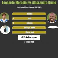 Leonardo Morosini vs Alessandro Bruno h2h player stats