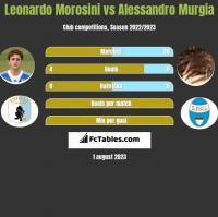 Leonardo Morosini vs Alessandro Murgia h2h player stats