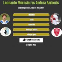 Leonardo Morosini vs Andrea Barberis h2h player stats