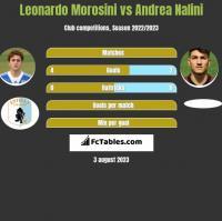 Leonardo Morosini vs Andrea Nalini h2h player stats