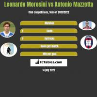 Leonardo Morosini vs Antonio Mazzotta h2h player stats