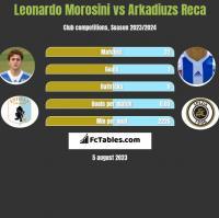 Leonardo Morosini vs Arkadiuzs Reca h2h player stats