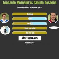 Leonardo Morosini vs Daniele Dessena h2h player stats