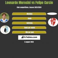 Leonardo Morosini vs Felipe Curcio h2h player stats