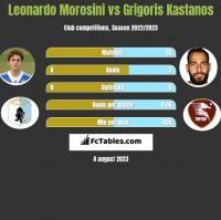 Leonardo Morosini vs Grigoris Kastanos h2h player stats
