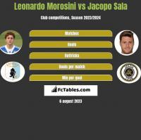 Leonardo Morosini vs Jacopo Sala h2h player stats