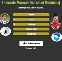 Leonardo Morosini vs Ledian Memushaj h2h player stats