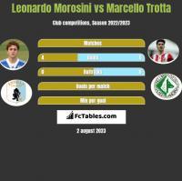 Leonardo Morosini vs Marcello Trotta h2h player stats