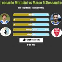 Leonardo Morosini vs Marco D'Alessandro h2h player stats
