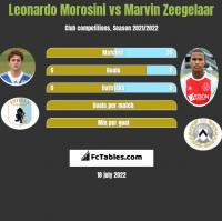 Leonardo Morosini vs Marvin Zeegelaar h2h player stats