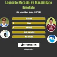 Leonardo Morosini vs Massimilano Busellato h2h player stats