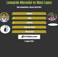Leonardo Morosini vs Maxi Lopez h2h player stats