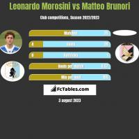 Leonardo Morosini vs Matteo Brunori h2h player stats