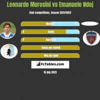 Leonardo Morosini vs Emanuele Ndoj h2h player stats