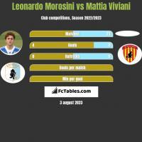 Leonardo Morosini vs Mattia Viviani h2h player stats