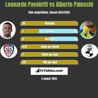Leonardo Pavoletti vs Alberto Paloschi h2h player stats