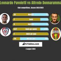 Leonardo Pavoletti vs Alfredo Donnarumma h2h player stats