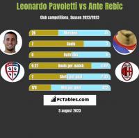 Leonardo Pavoletti vs Ante Rebic h2h player stats
