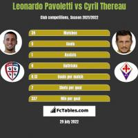 Leonardo Pavoletti vs Cyril Thereau h2h player stats