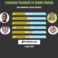 Leonardo Pavoletti vs Daniel Ciofani h2h player stats