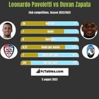 Leonardo Pavoletti vs Duvan Zapata h2h player stats