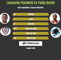 Leonardo Pavoletti vs Fabio Borini h2h player stats