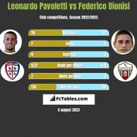 Leonardo Pavoletti vs Federico Dionisi h2h player stats