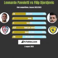 Leonardo Pavoletti vs Filip Djordjevic h2h player stats