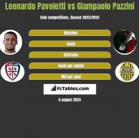 Leonardo Pavoletti vs Giampaolo Pazzini h2h player stats