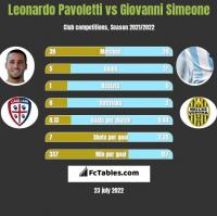 Leonardo Pavoletti vs Giovanni Simeone h2h player stats