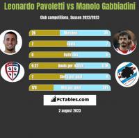 Leonardo Pavoletti vs Manolo Gabbiadini h2h player stats
