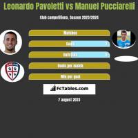 Leonardo Pavoletti vs Manuel Pucciarelli h2h player stats